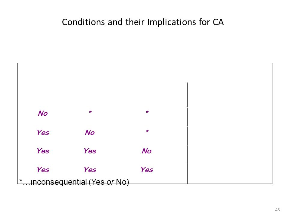 Conditions and their Implications for CA