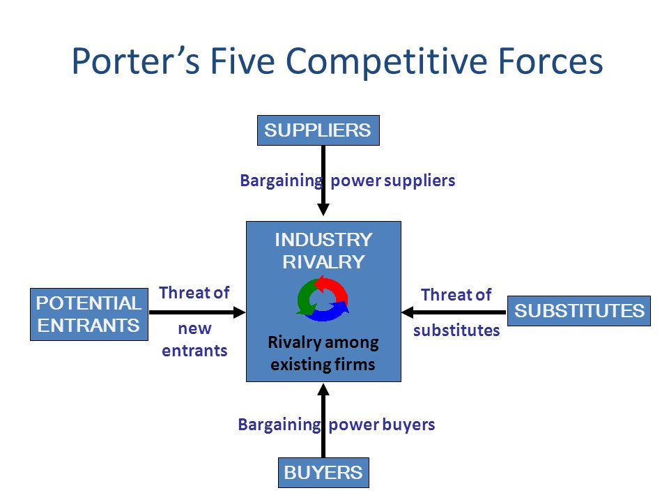 Bargaining power suppliers Bargaining power buyers