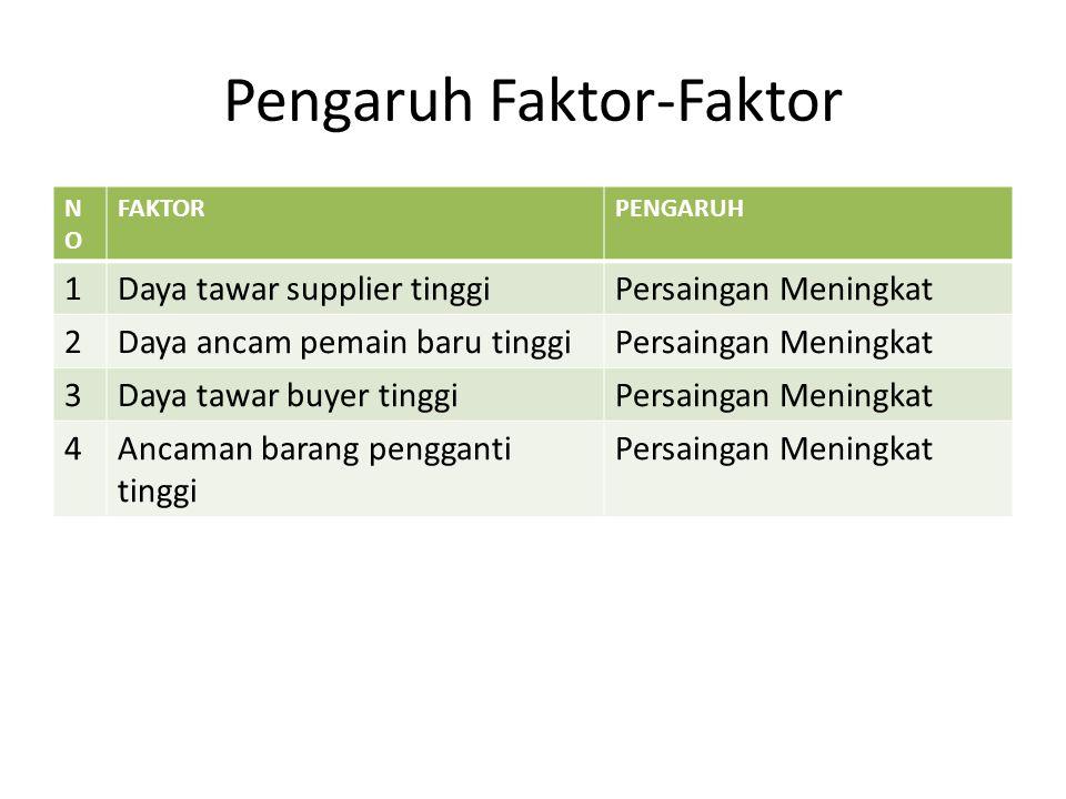 Pengaruh Faktor-Faktor