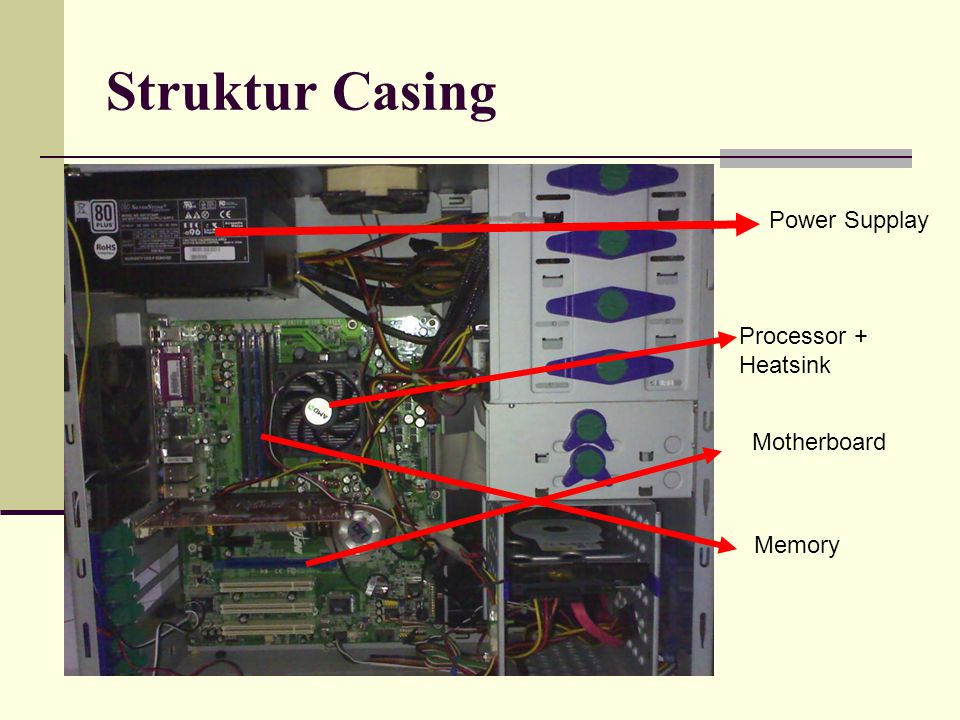 Struktur Casing Power Supplay Processor + Heatsink Motherboard Memory