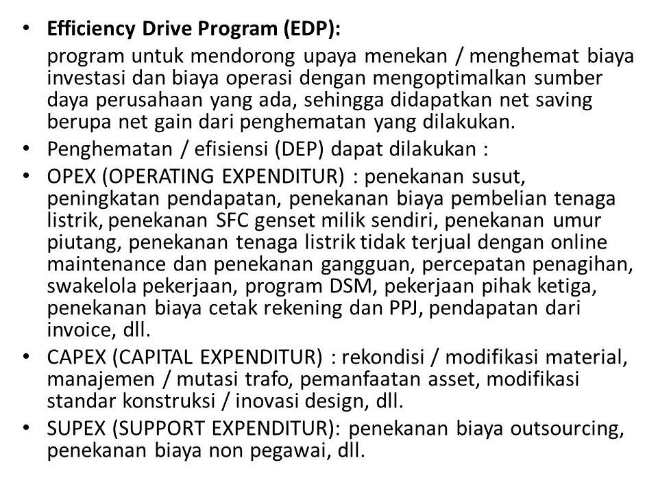 Efficiency Drive Program (EDP):
