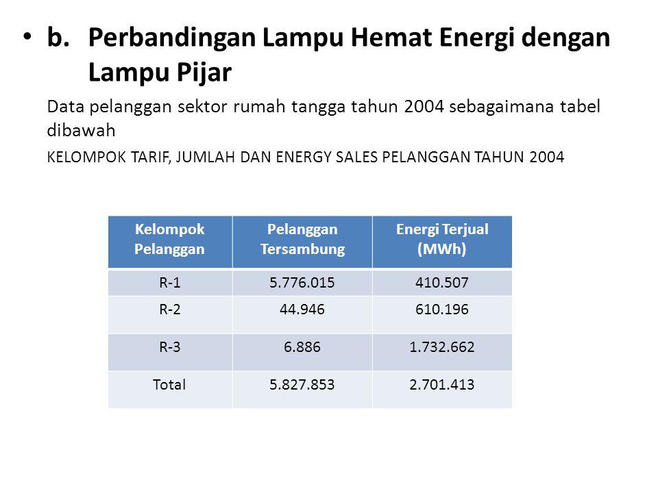 b. Perbandingan Lampu Hemat Energi dengan Lampu Pijar