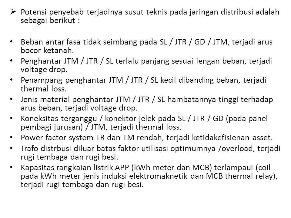 Potensi penyebab terjadinya susut teknis pada jaringan distribusi adalah sebagai berikut :