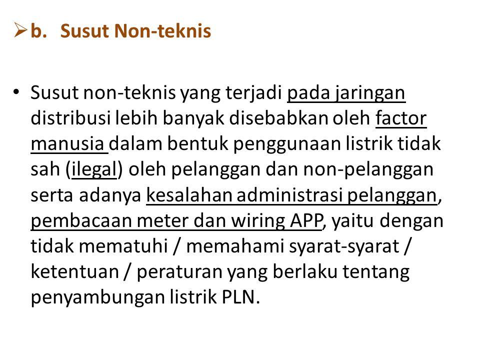 b. Susut Non-teknis