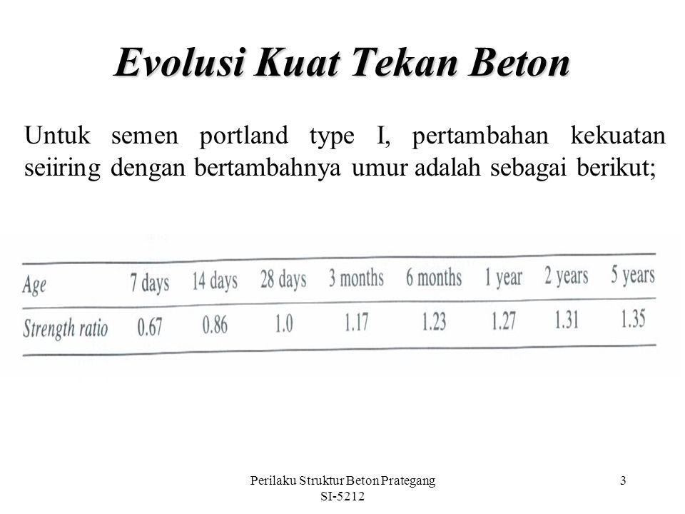 Evolusi Kuat Tekan Beton