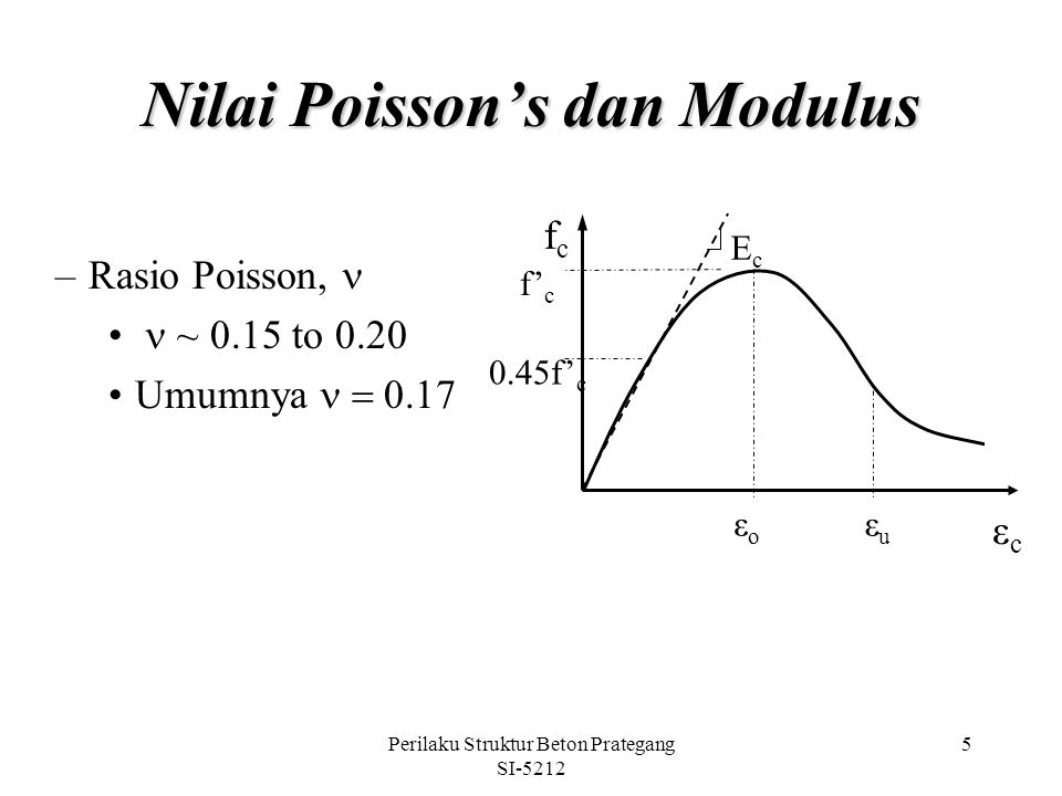 Nilai Poisson's dan Modulus