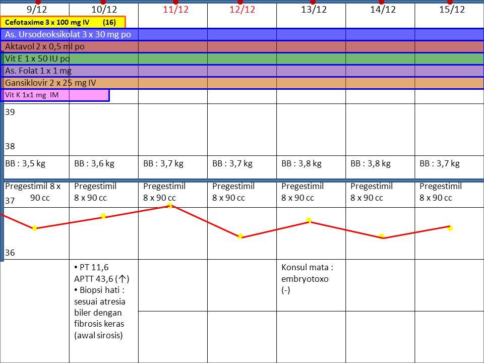 9/12 10/12. 11/12. 12/12. 13/12. 14/12. 15/12. 39. BB : 3,5 kg. Pregestimil 8 x. 90 cc. BB : 3,6 kg.