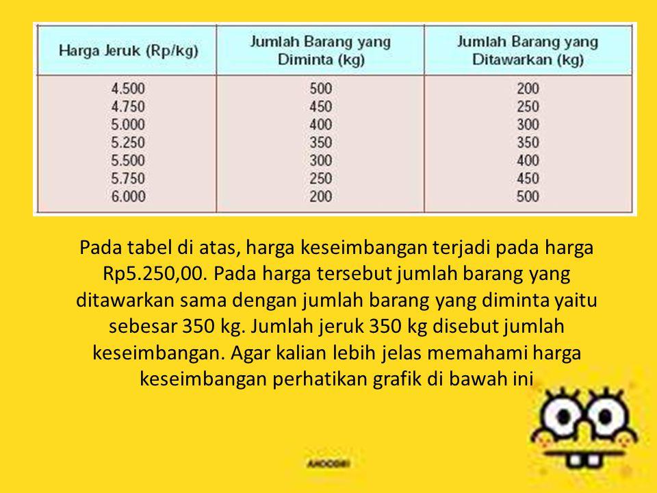 Pada tabel di atas, harga keseimbangan terjadi pada harga Rp5. 250,00