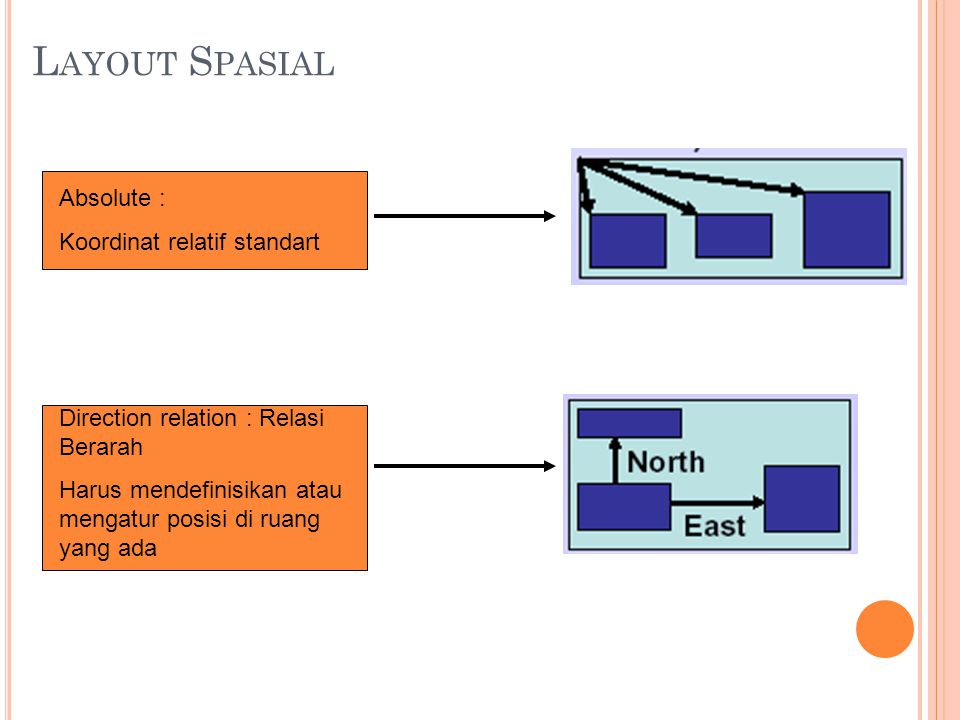 Layout Spasial Absolute : Koordinat relatif standart