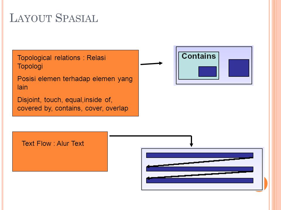 Layout Spasial Topological relations : Relasi Topologi