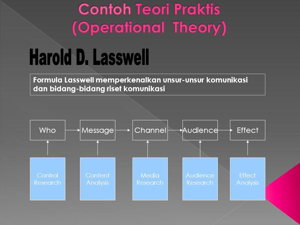Contoh Teori Praktis (Operational Theory)