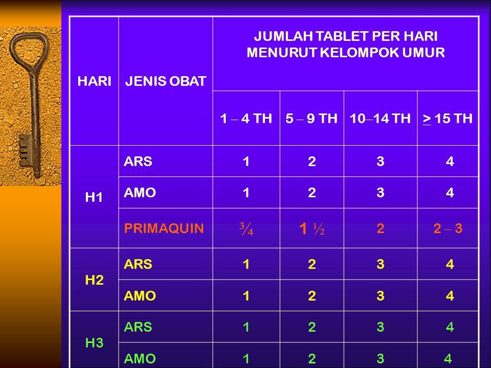 JUMLAH TABLET PER HARI MENURUT KELOMPOK UMUR