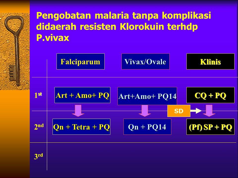 Pengobatan malaria tanpa komplikasi didaerah resisten Klorokuin terhdp P.vivax