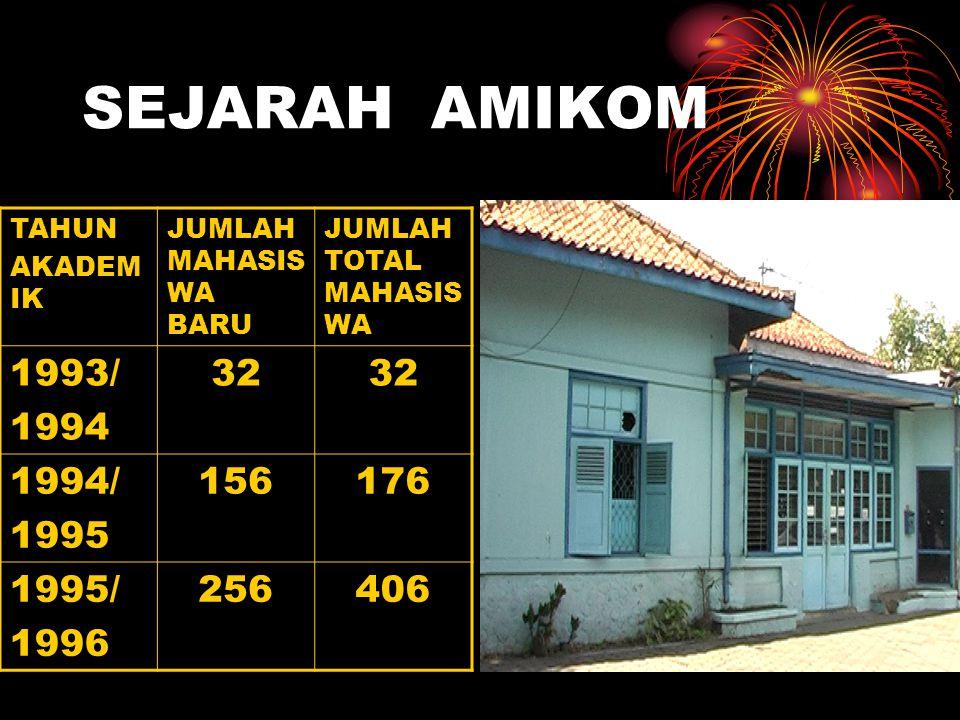 SEJARAH AMIKOM TAHUN. AKADEMIK. JUMLAH MAHASISWA BARU. JUMLAH TOTAL MAHASISWA. 1993/ 1994. 32.