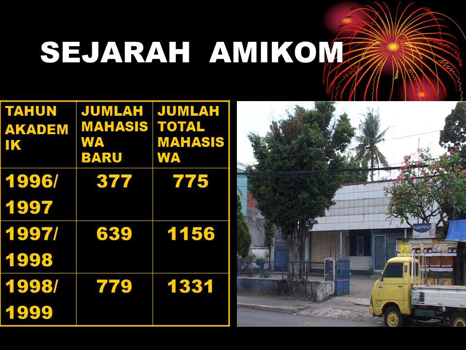 SEJARAH AMIKOM TAHUN. AKADEMIK. JUMLAH MAHASISWA BARU. JUMLAH TOTAL MAHASISWA. 1996/ 1997. 377.