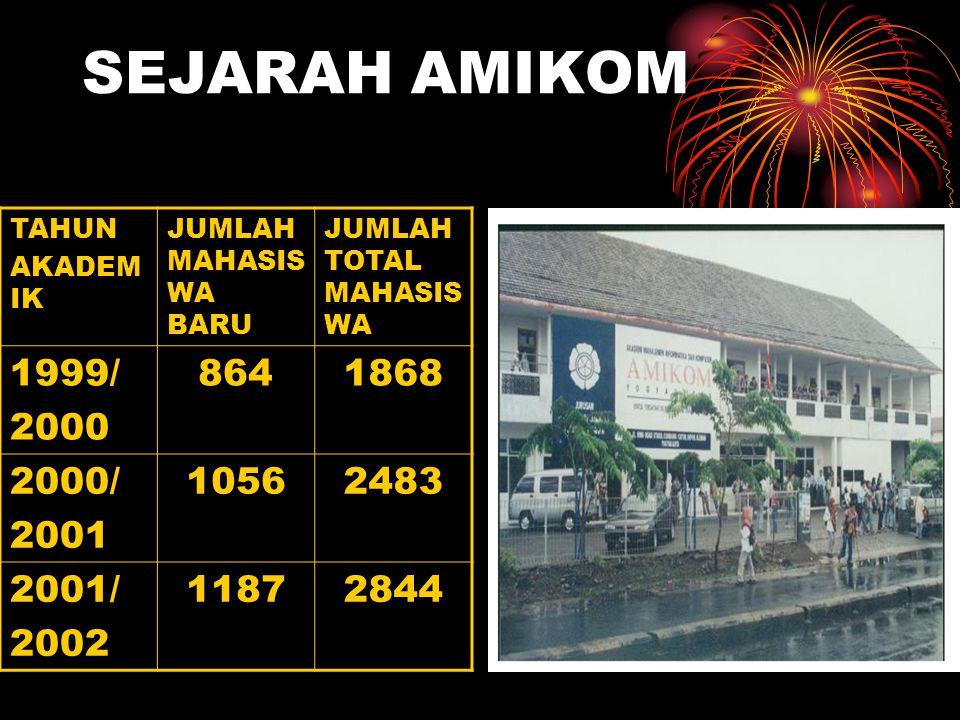 SEJARAH AMIKOM TAHUN. AKADEMIK. JUMLAH MAHASISWA BARU. JUMLAH TOTAL MAHASISWA. 1999/ 2000. 864.