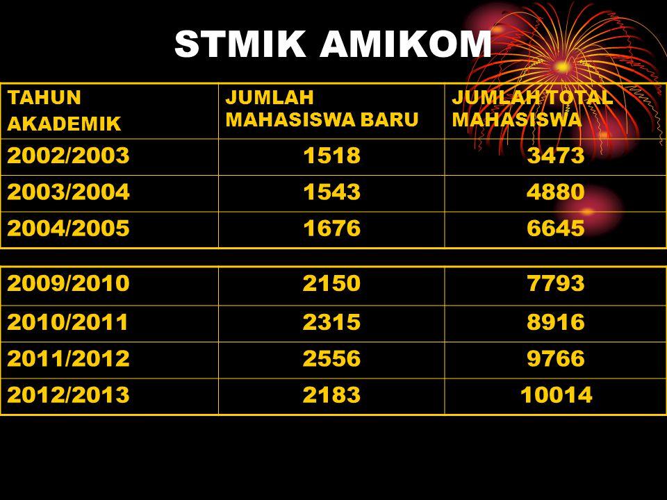 STMIK AMIKOM TAHUN. AKADEMIK. JUMLAH MAHASISWA BARU. JUMLAH TOTAL MAHASISWA. 2002/2003. 1518. 3473.