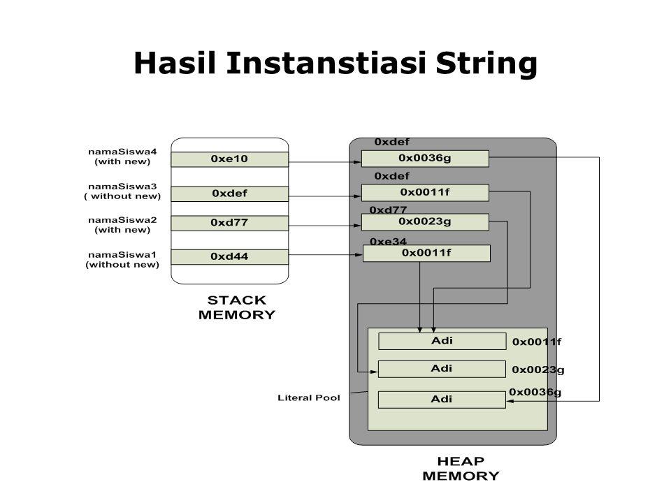Hasil Instanstiasi String