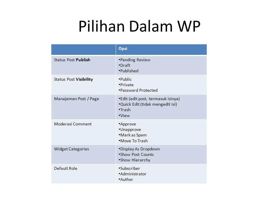 Pilihan Dalam WP Opsi Status Post Publish Pending Review Draft