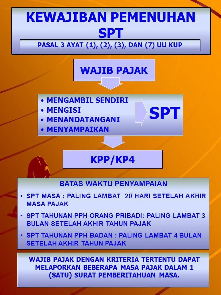 SPT KEWAJIBAN PEMENUHAN SPT WAJIB PAJAK KPP/KP4 MENGAMBIL SENDIRI
