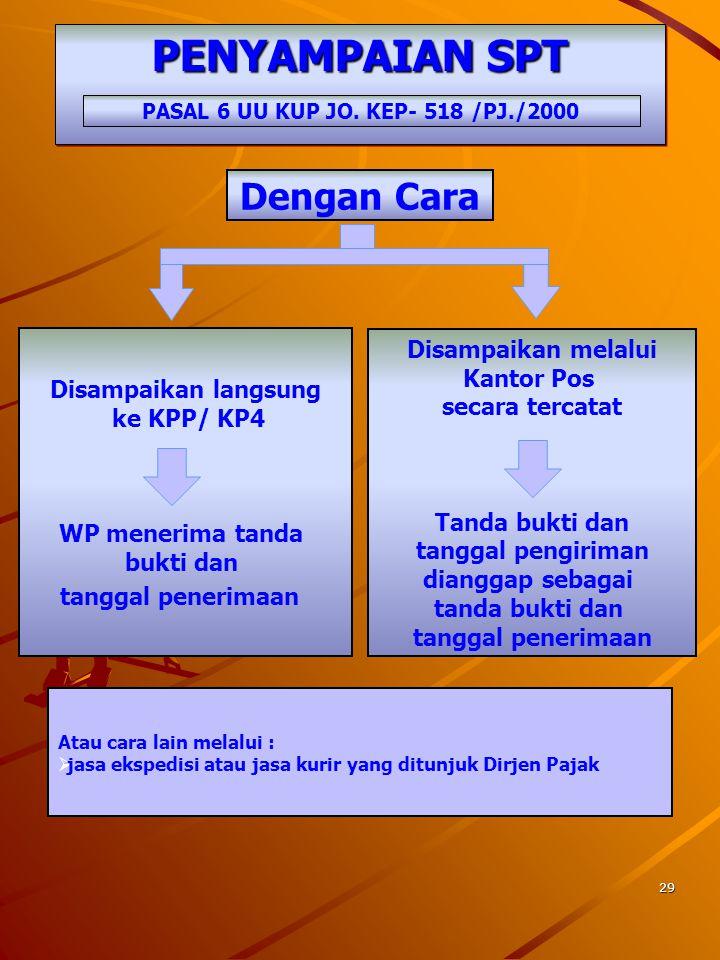 PASAL 6 UU KUP JO. KEP- 518 /PJ./2000