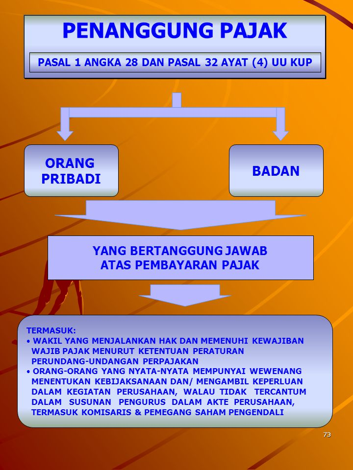 PASAL 1 ANGKA 28 DAN PASAL 32 AYAT (4) UU KUP YANG BERTANGGUNG JAWAB
