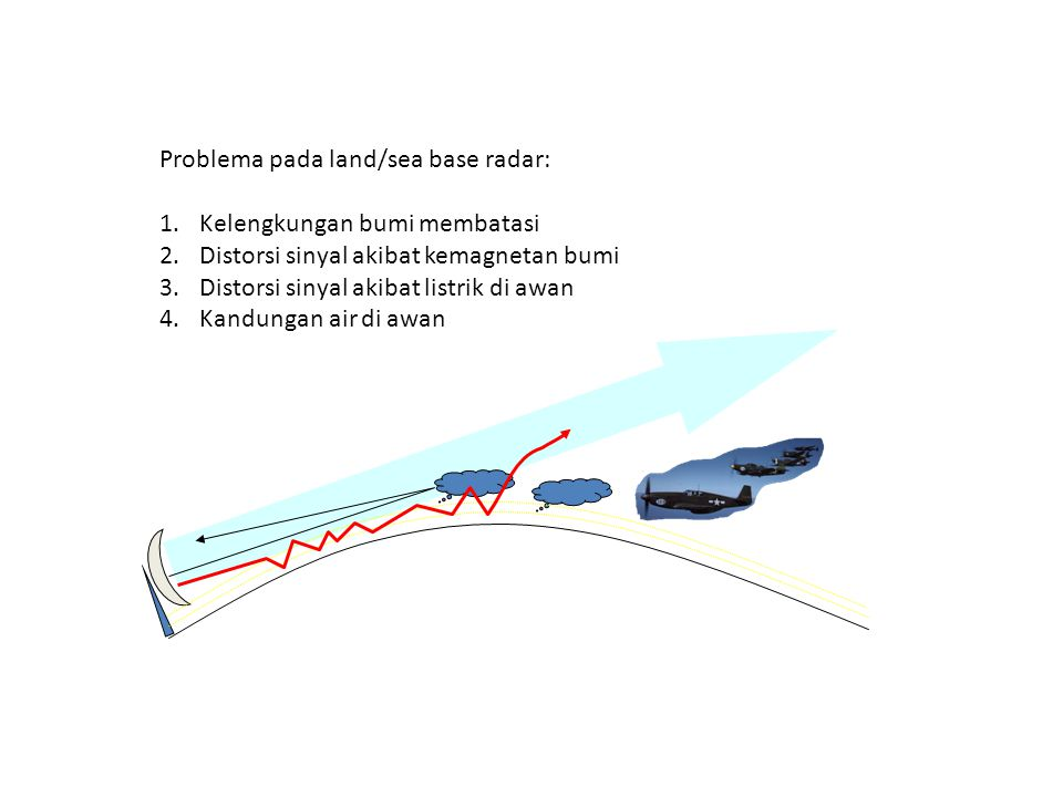 Problema pada land/sea base radar: