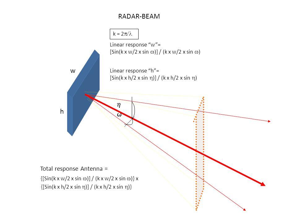 RADAR-BEAM w h h w Total response Antenna = k = 2p/l