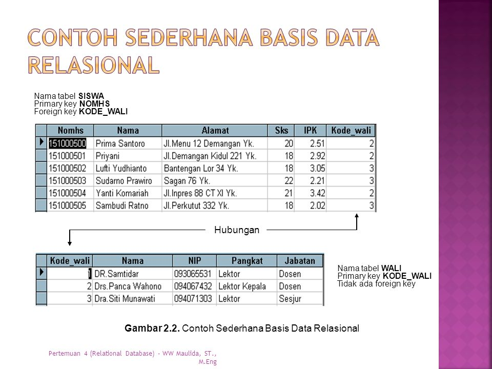 Contoh sederhana basis data relasional