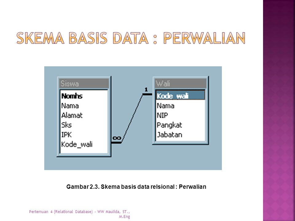 Skema basis data : perwalian