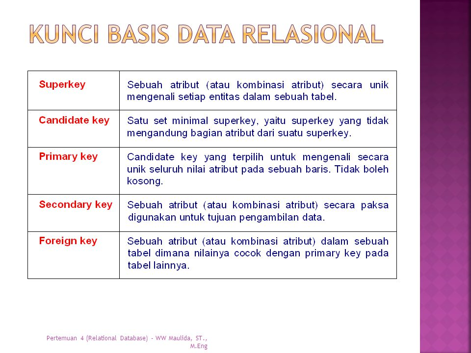 Kunci basis data relasional