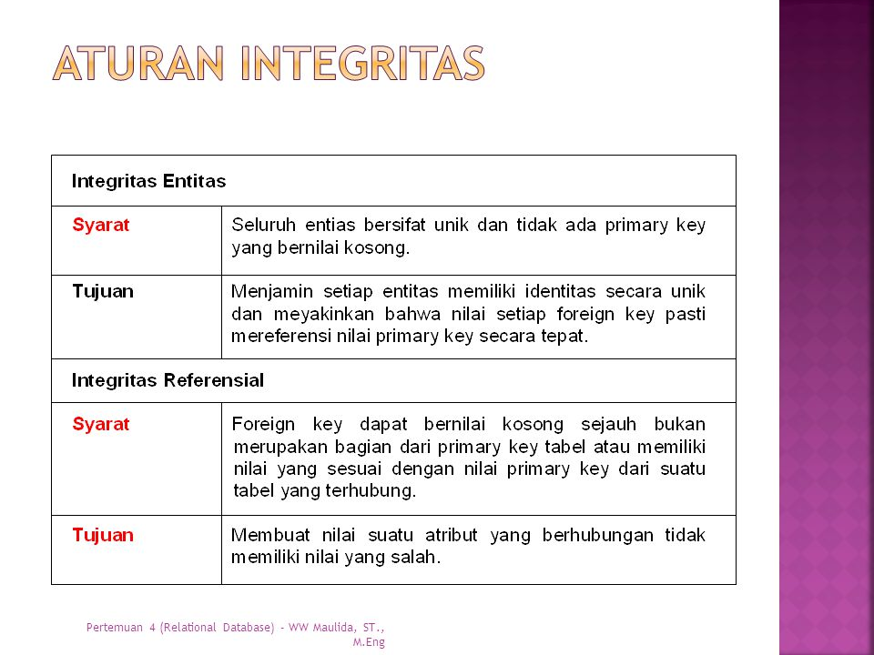 Aturan integritas Pertemuan 4 (Relational Database) - WW Maulida, ST., M.Eng