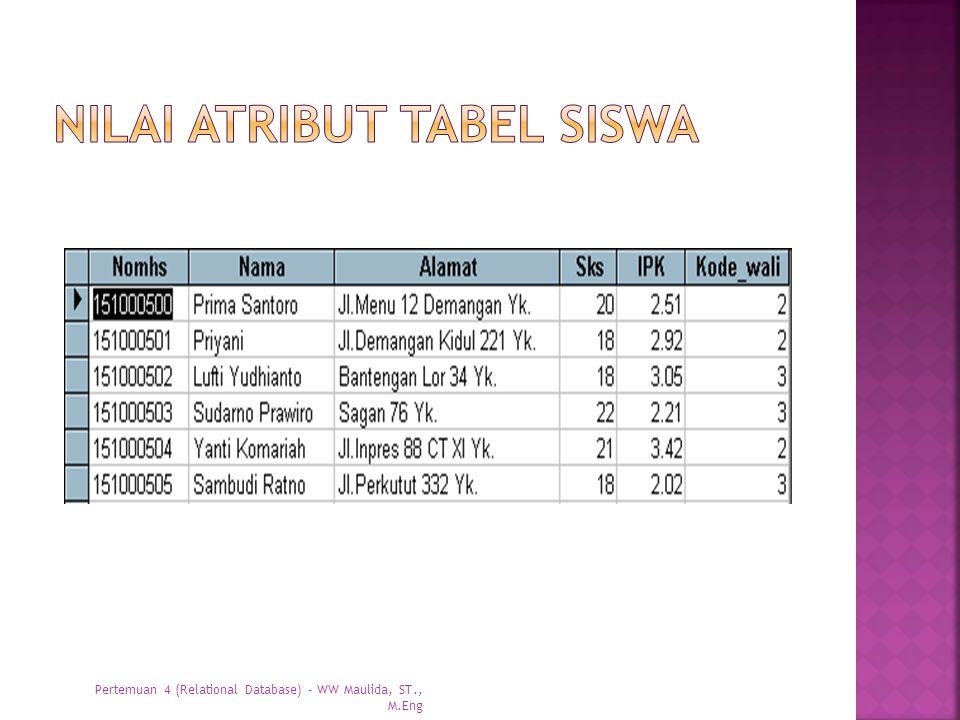 Nilai atribut tabel siswa