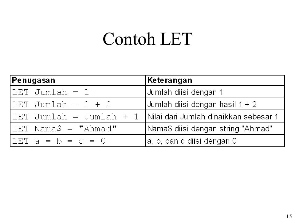Contoh LET