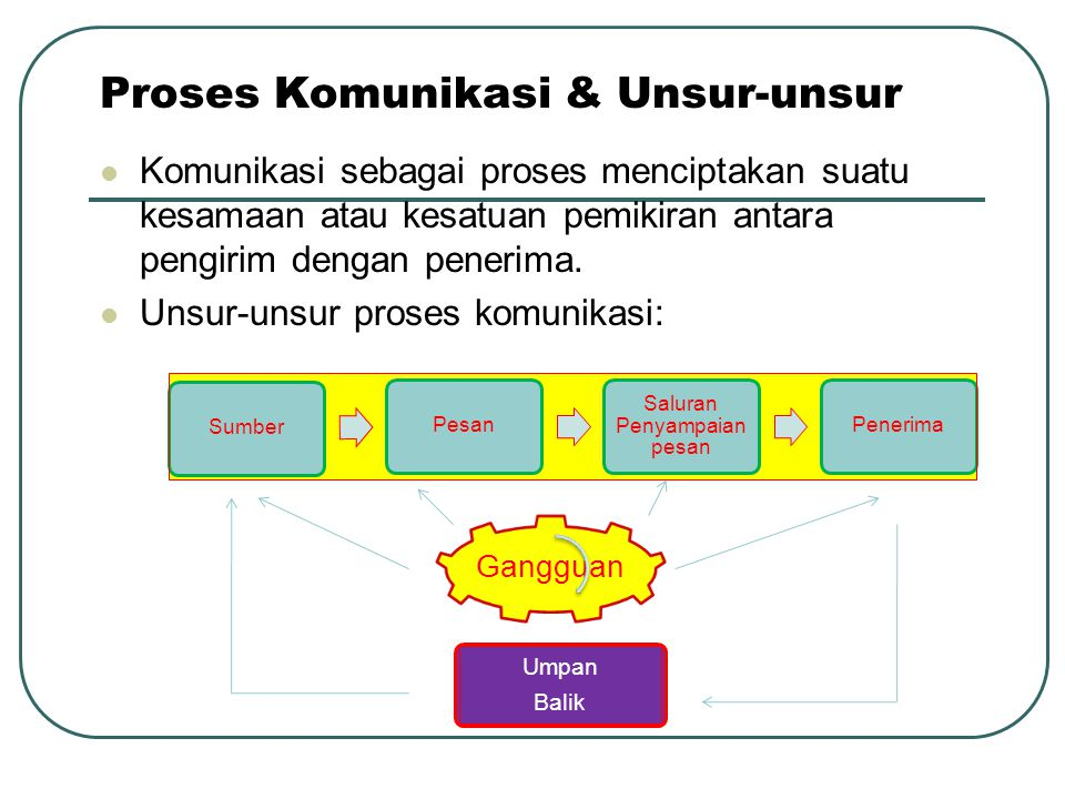 Proses Komunikasi & Unsur-unsur
