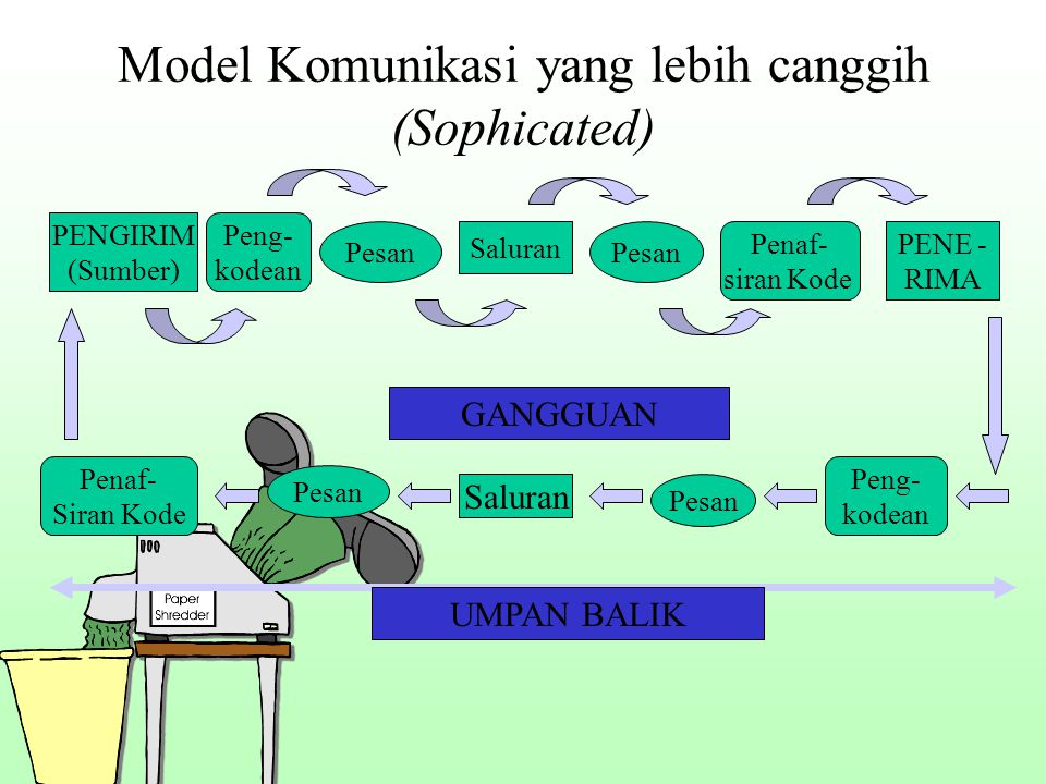 Model Komunikasi yang lebih canggih (Sophicated)