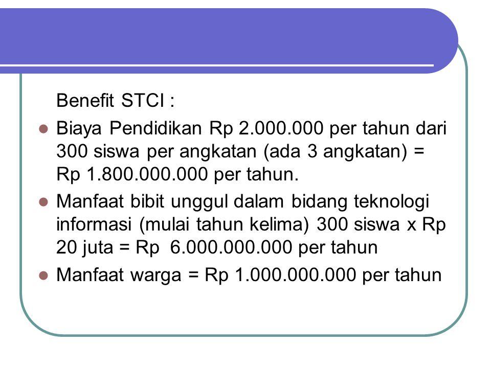Benefit STCI : Biaya Pendidikan Rp 2.000.000 per tahun dari 300 siswa per angkatan (ada 3 angkatan) = Rp 1.800.000.000 per tahun.