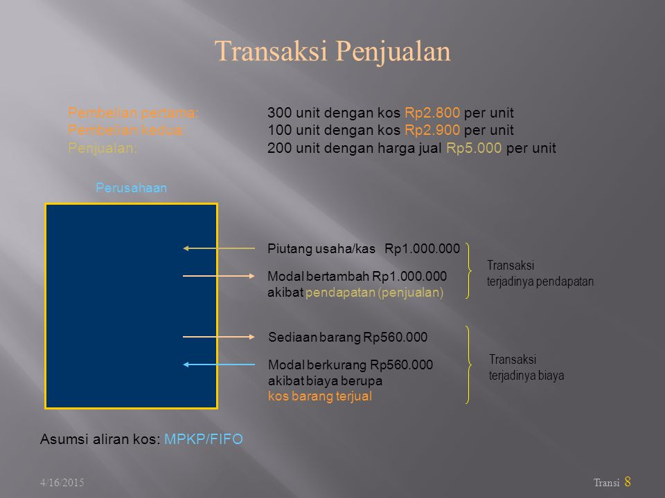 Transaksi Penjualan Pembelian pertama: 300 unit dengan kos Rp2.800 per unit. Pembelian kedua: 100 unit dengan kos Rp2.900 per unit.