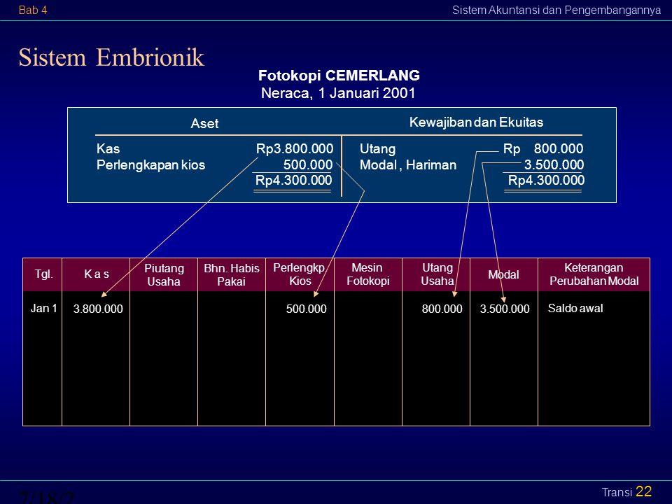 Sistem Embrionik 4/12/20174/12/2017 Fotokopi CEMERLANG