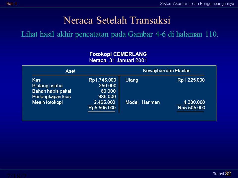 Neraca Setelah Transaksi
