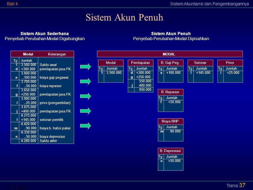 Sistem Akun Penuh 4/12/20174/12/2017 Sistem Akun Sederhana