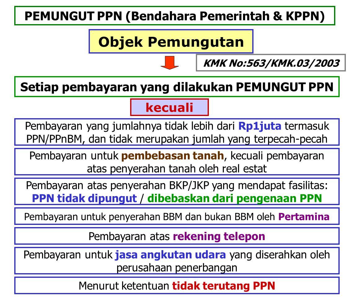 Objek Pemungutan PEMUNGUT PPN (Bendahara Pemerintah & KPPN)