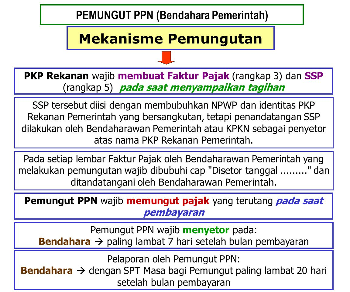 PEMUNGUT PPN (Bendahara Pemerintah)