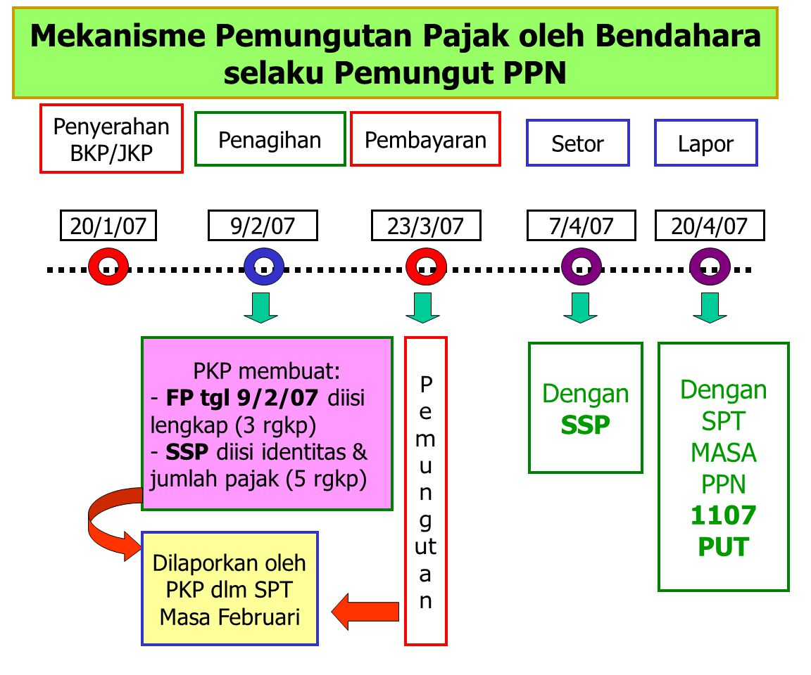 Mekanisme Pemungutan Pajak oleh Bendahara selaku Pemungut PPN