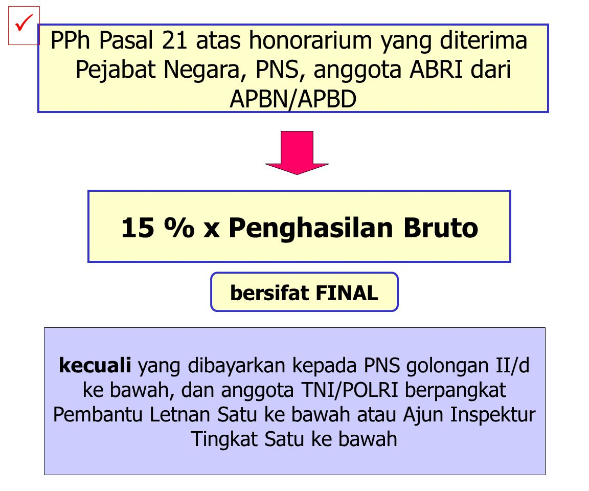 P 15 % x Penghasilan Bruto PPh Pasal 21 atas honorarium yang diterima