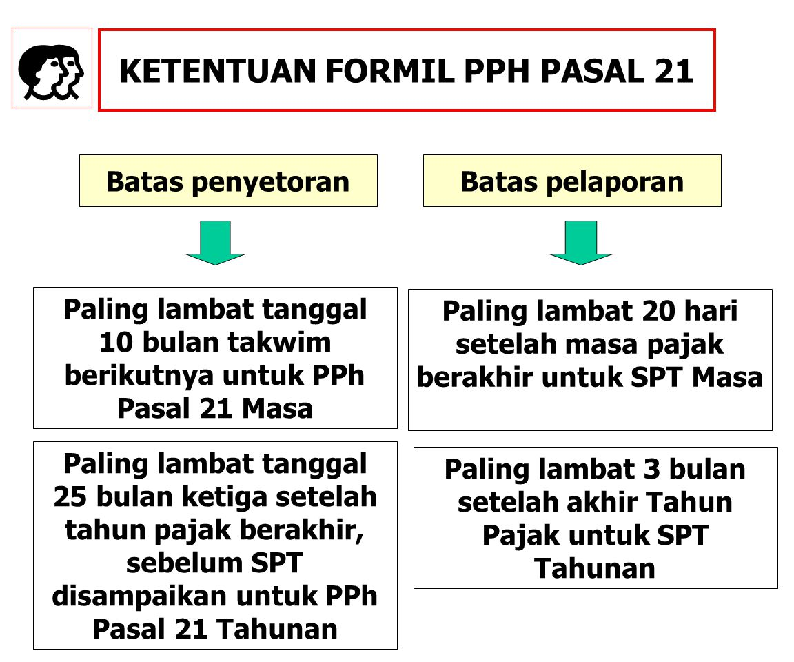 E KETENTUAN FORMIL PPH PASAL 21 Batas penyetoran Batas pelaporan