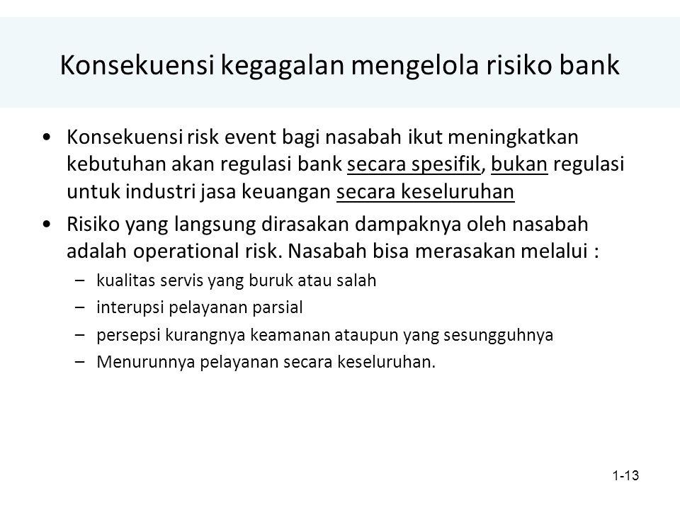 Konsekuensi kegagalan mengelola risiko bank