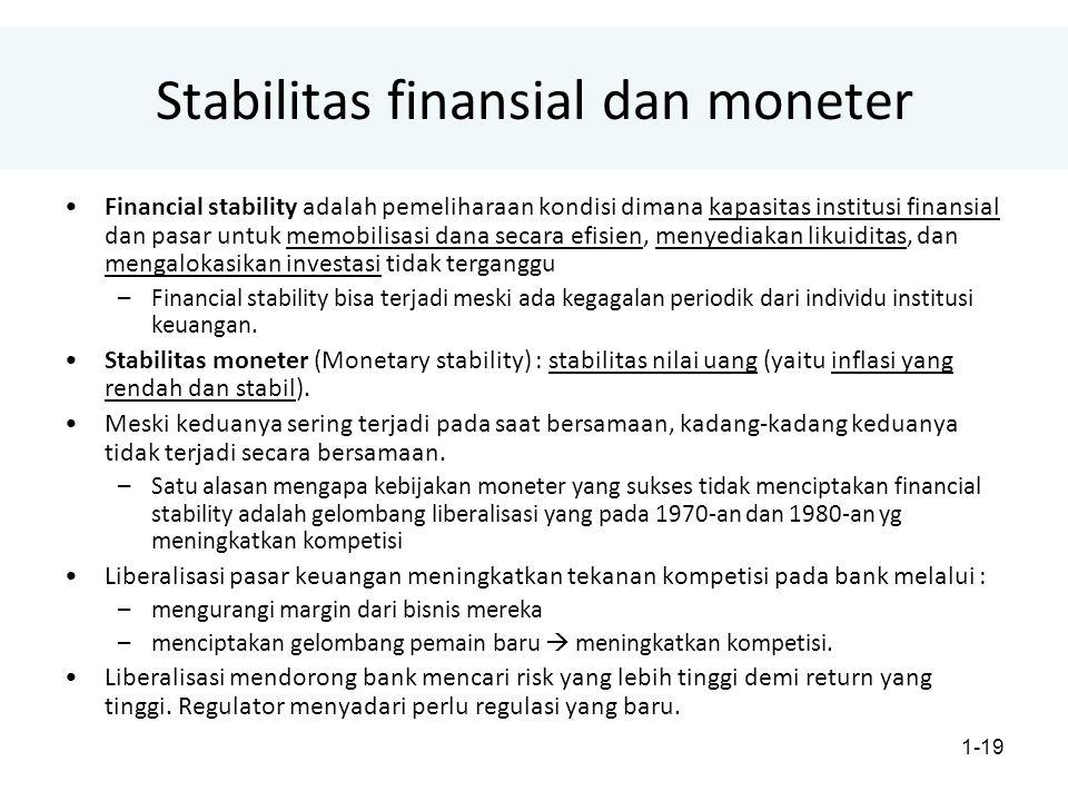 Stabilitas finansial dan moneter
