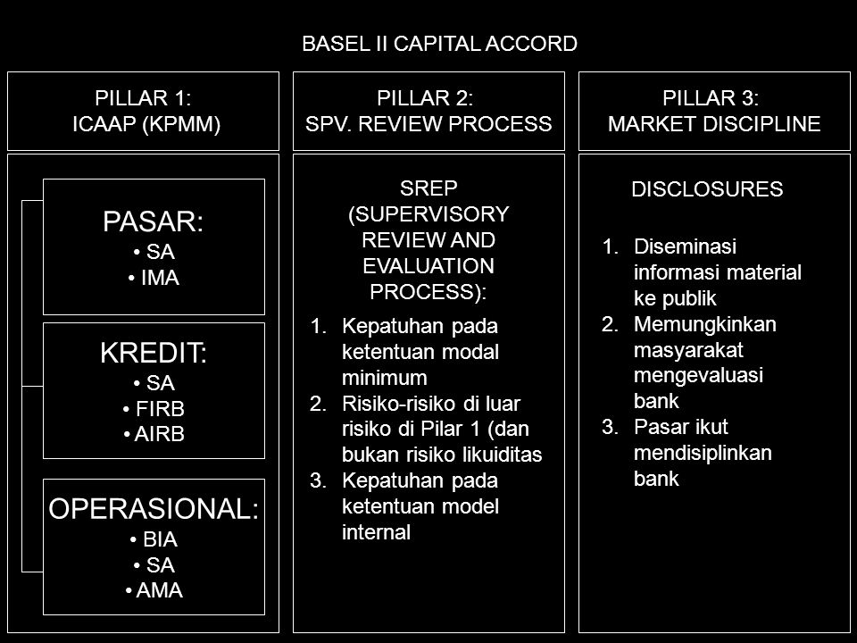 PASAR: KREDIT: OPERASIONAL: BASEL II CAPITAL ACCORD PILLAR 1: