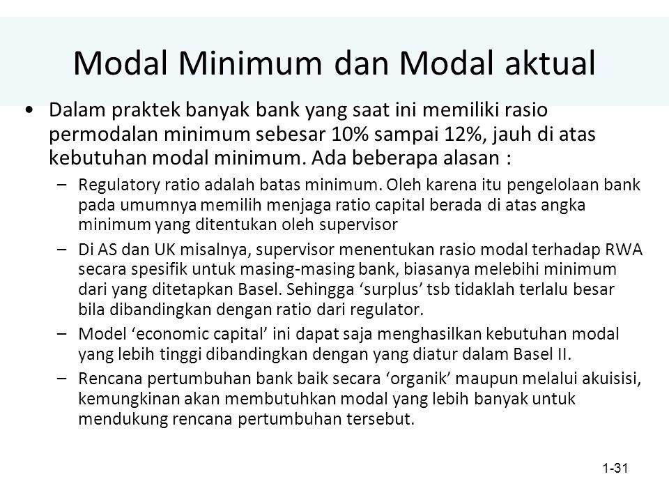 Modal Minimum dan Modal aktual